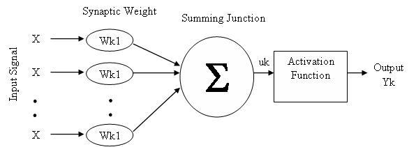 Jaringan saraf tiruan artificial neural network referensi kesehatan gambar 2 model tiruan neuron ccuart Choice Image
